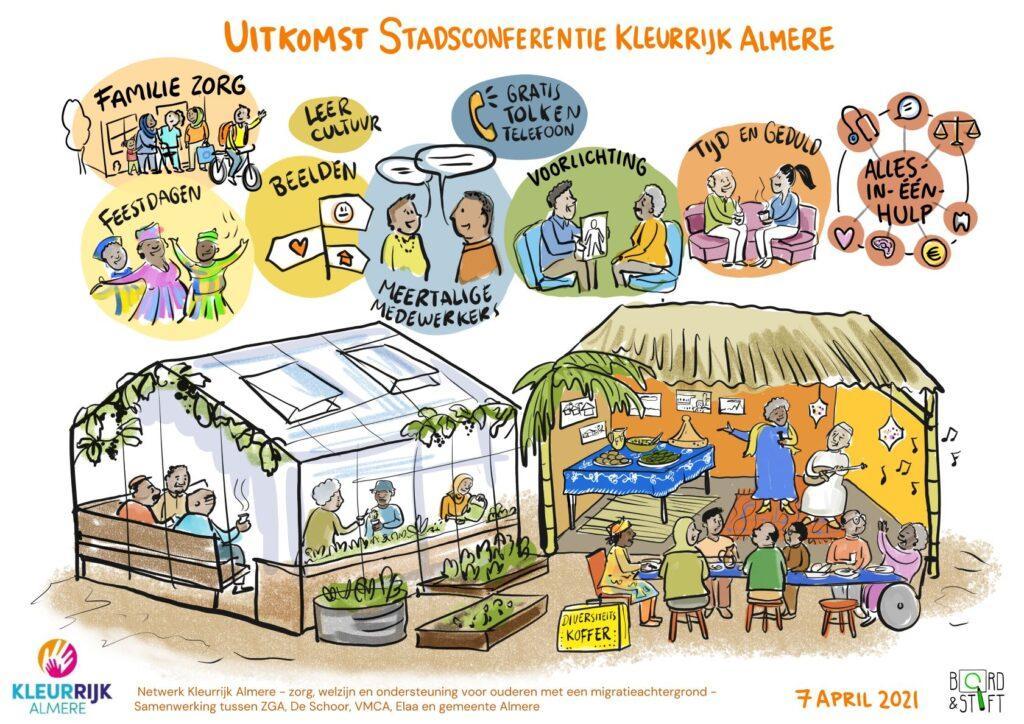 Resultaat stadsconferentie Kleurrijk Almere - april 2021